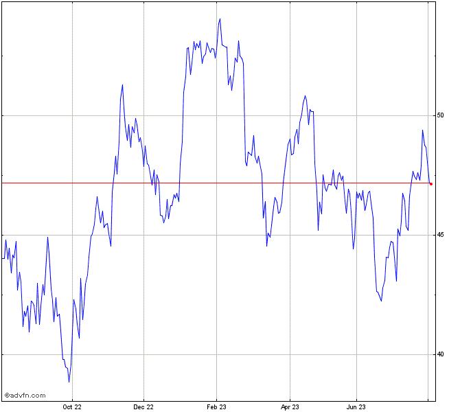 Basf Stock Chart Basf11